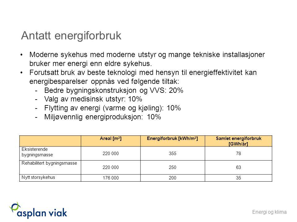 Energiforbruk [kWh/m2] Samlet energiforbruk [GWh/år]